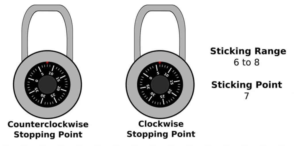 Cracking the first number in our master combination lock.